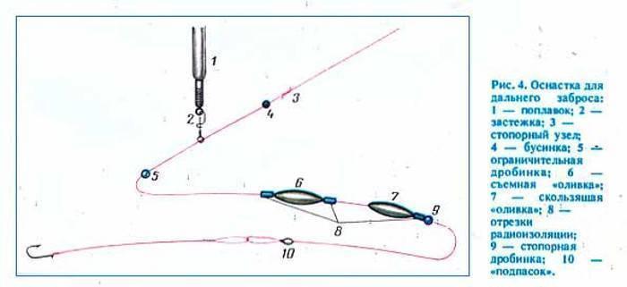 Как выбрать катушку для спиннинга по параметрам