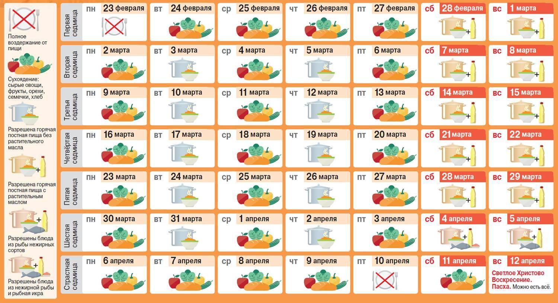 Календарь постов на 2019 год: список православных постов и правила питания по дням