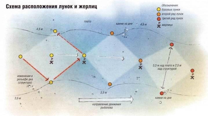 ✅ прогноз клева костанай - danafish.ru