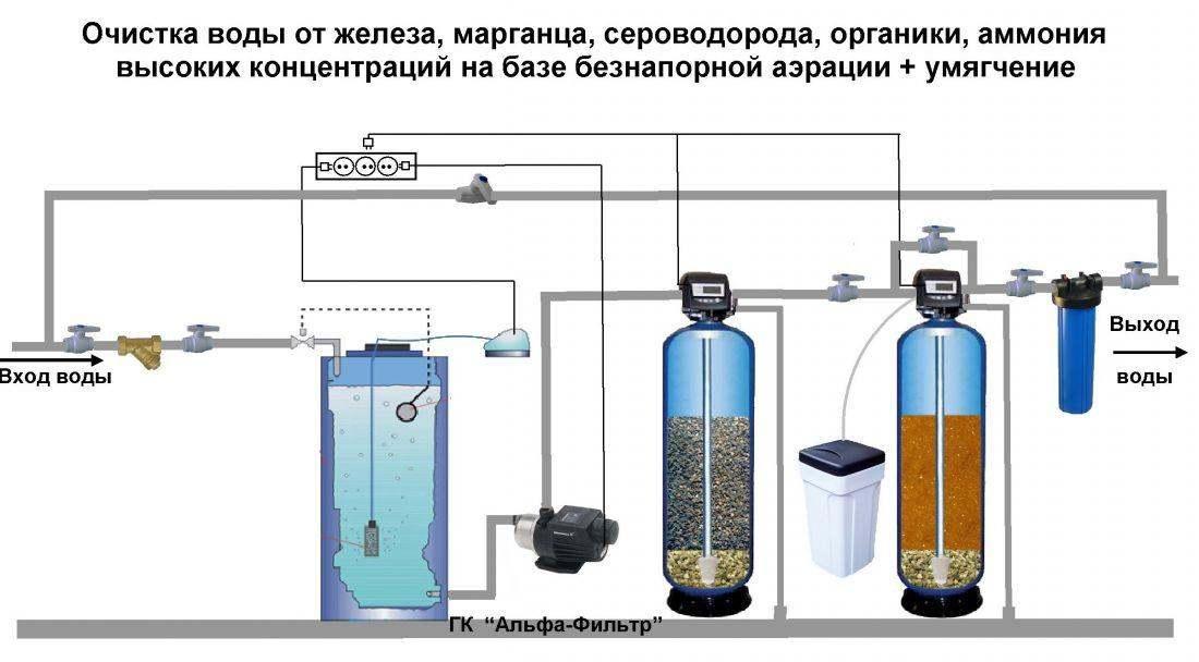 Умягченная вода