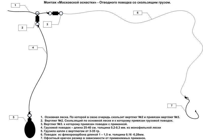Отводной поводок на окуня монтаж способы и варианты