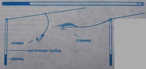 Ловля хариуса на тирольскую палочку, оснастка и особенности монтажа