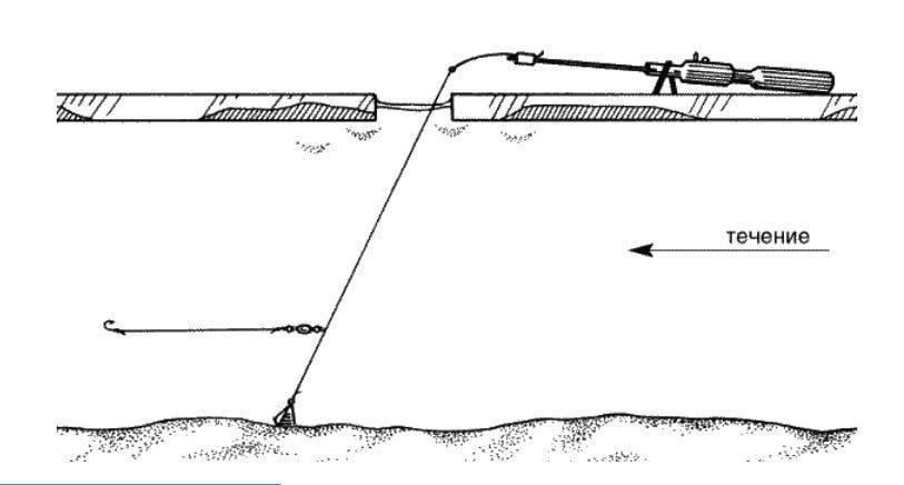 Ловля плотвы зимой на поплавок: снасть и оснастка, прикормка, техника