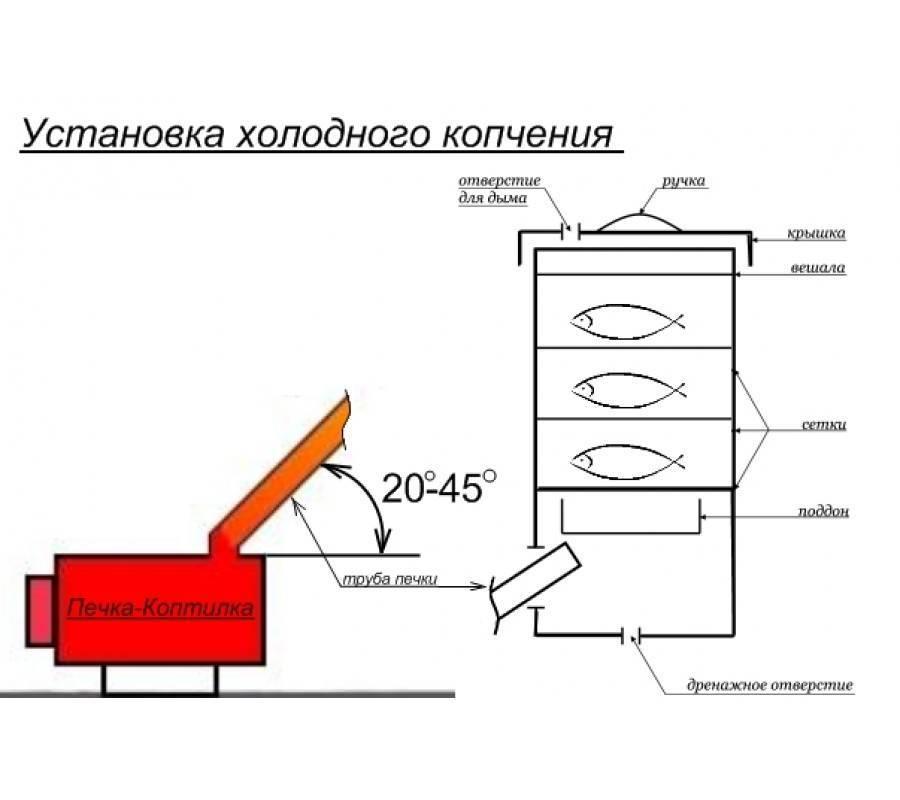 Коптильня холодного копчения своими руками: чертежи и варианты