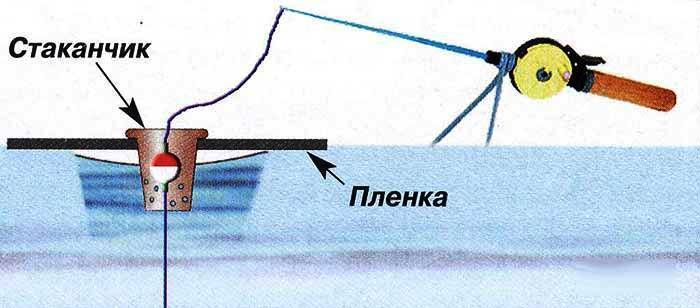 Зимний фидер со льда. оснастка, прикормка и особенности ловли
