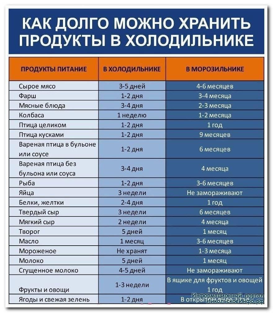 Как хранить копченую рыбу ?: холодного и горячего копчения, таблица сроков и условий хранения