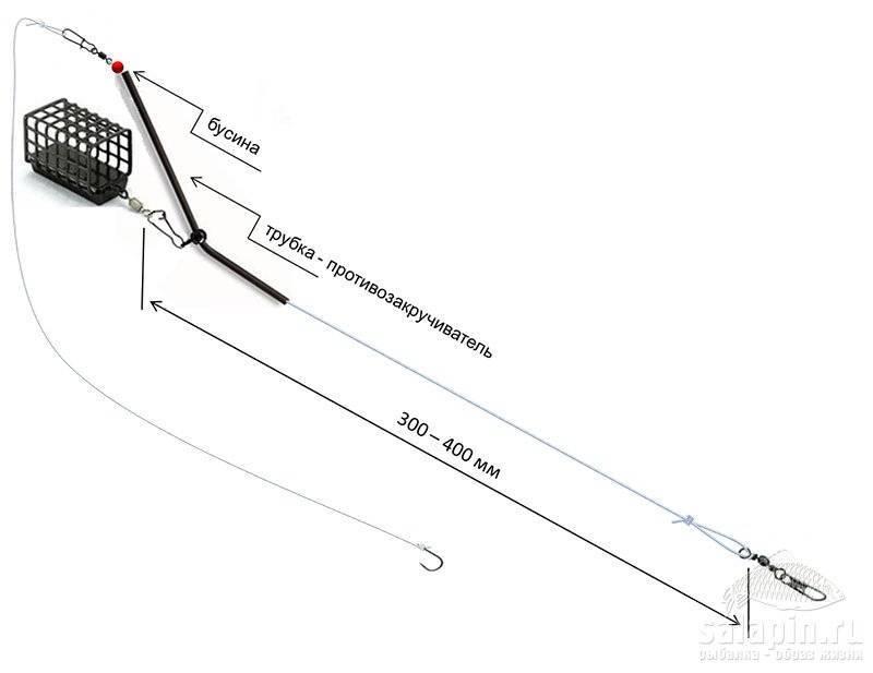 Ловля на фидер: элементы снасти, типы монтажей, этапы