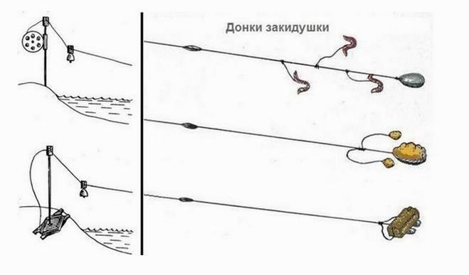 Донка из спиннинга: монтаж с кормушкой