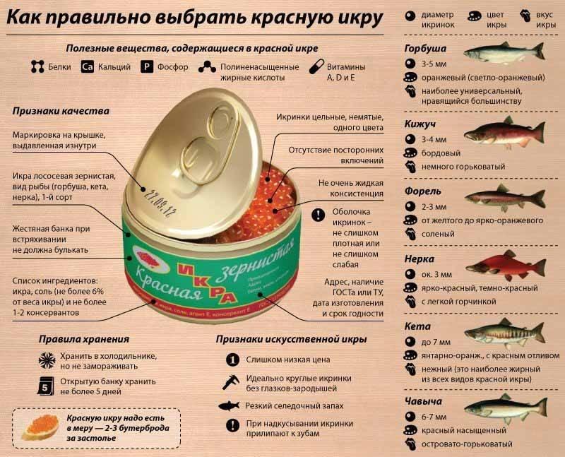 Красная икра: польза и вред для организма