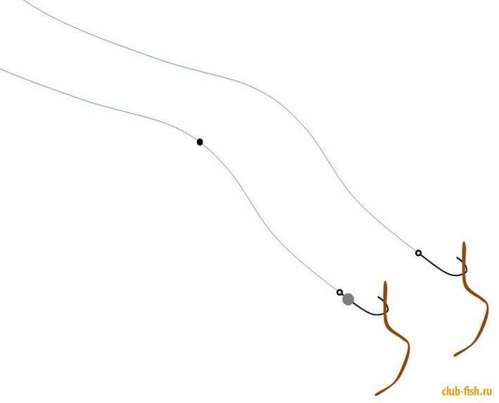 Как ловить голавля на донку