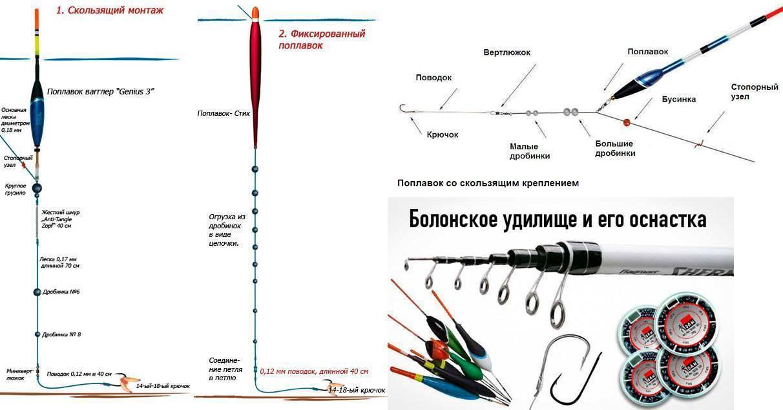 Как правильно снарядить поплавочную удочку: схема сборки