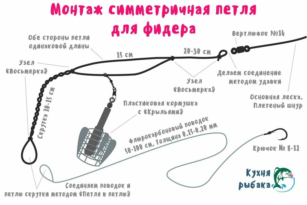 ᐉ как вяжется асимметричная петля для фидера, ее особенности и преимущества - ✅ ribalka-snasti.ru