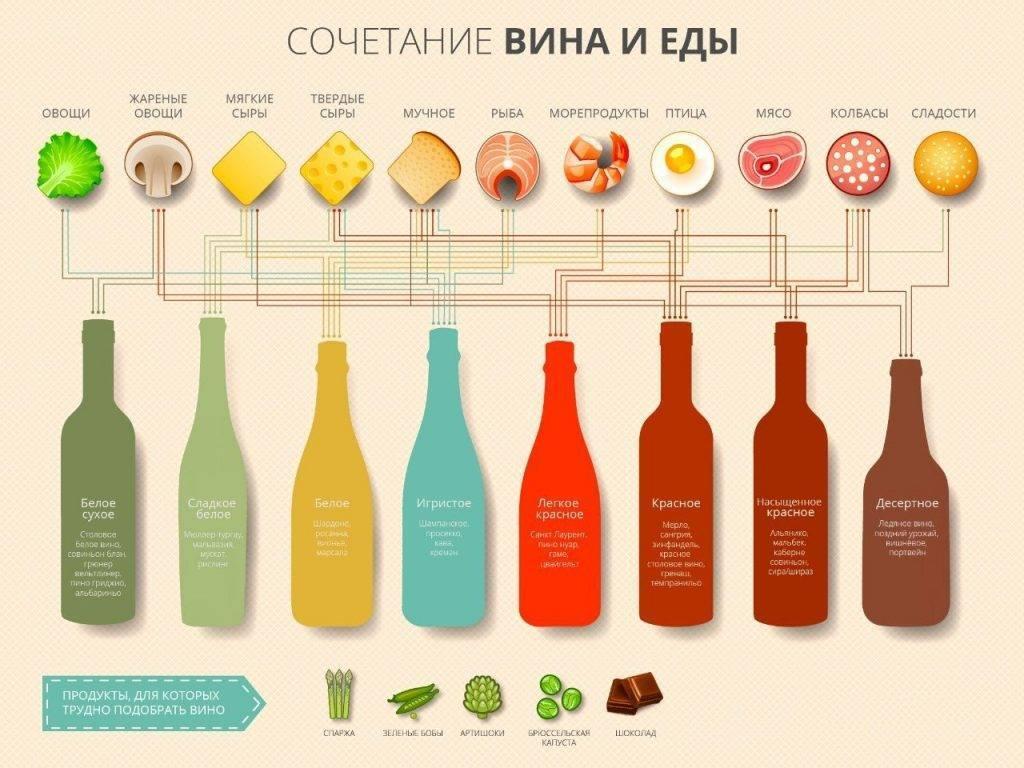 Подавать к мясу красное, а к рыбе белое вино — большая глупость!