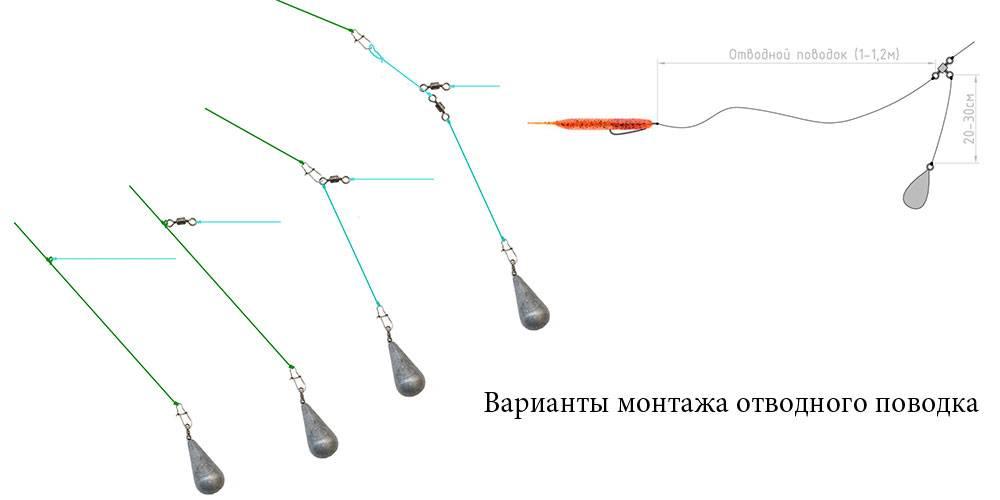 Подготовка к троллингу судака и техника данного способа ловли