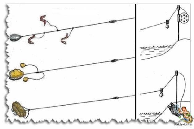 Делаем закидушку из спиннинга – видео изготовления и ловли
