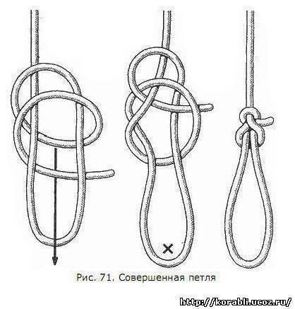 Безузловое соединение «петля в петлю» (самый простой узел для связывания двух лесок)