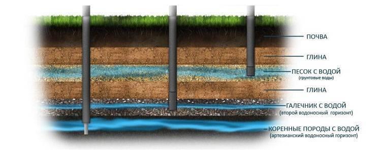 Почему вода неприятно пахнет и как с этим бороться?