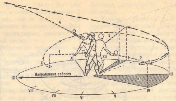 Заброс спиннинга: как правильно закидывать спиннинг с безынерционной катушкой и инерционной? как забросить далеко начинающим? что делать, если путается плетенка?