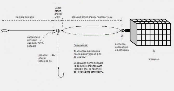 Флэт метод монтаж фидера – особенности оснастки