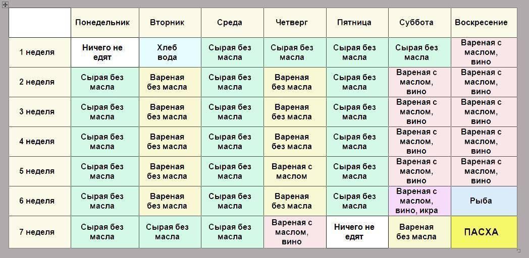 Календарь постов на 2020 год: список православных постов и правила питания по дням