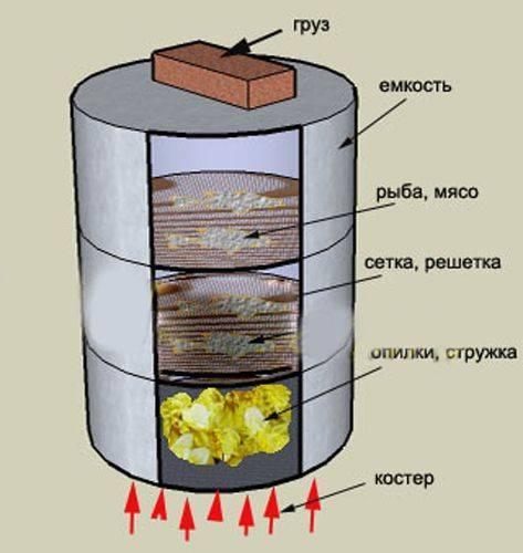 Коптильня холодного копчения своими руками: пошаговая инструкция