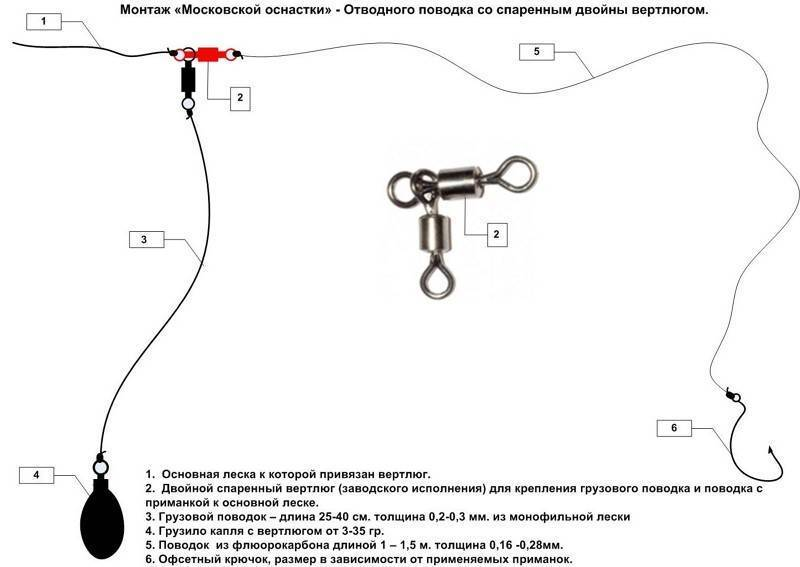 Ловля на отводной поводок: подробная инструкция для начинающих