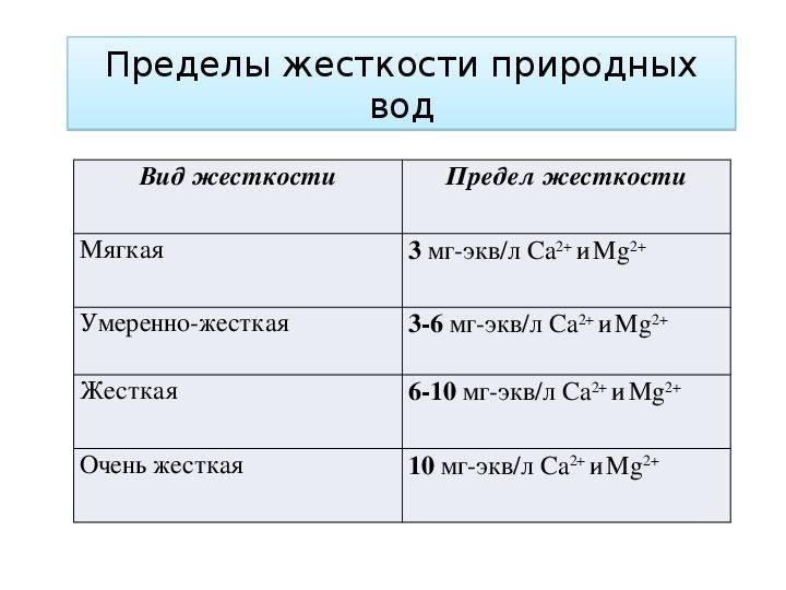 Жесткость воды: норма для питья, общая, показатель ppm, норматив госта