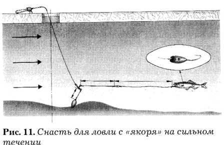 Ловля в отвес с лодки судака