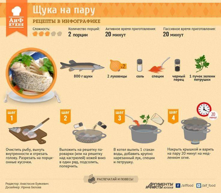 Тилапия в духовке: рецепты вкусных и полезных блюд