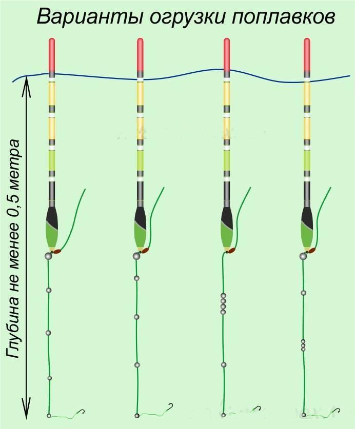 Как правильно снарядить поплавочную удочку: схема оснастки, как собрать маховое удилище