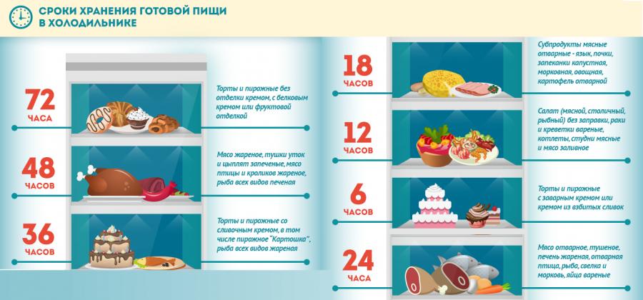 Сколько хранится жареная рыба в холодильнике