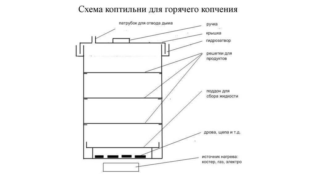 Как сделать коптильню холодного копчения: сборка своими руками - vodatyt.ru