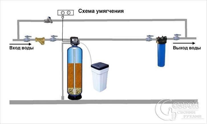Как смягчить жесткую воду из скважины, методы и особенности