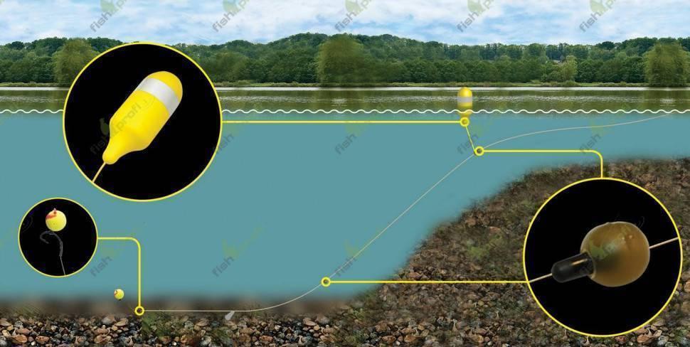 Маркерный поплавок для фидера своими руками - определяем глубину и грунт