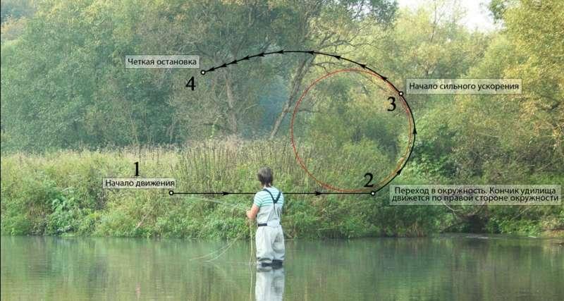 Рыбалка нахлыстом для начинающих
