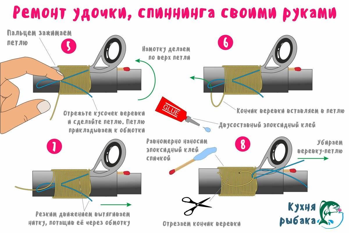 Расстановка колец на спиннинге - premium-fishing.ru