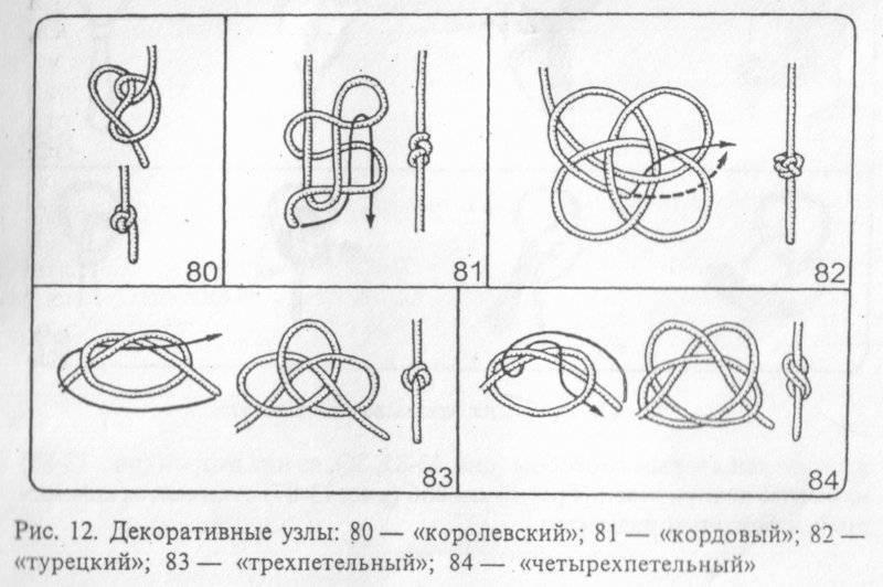 Узлы часть 1. базовые узлы