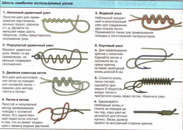Рыбацкие узлы. как вязать. прочность узлов