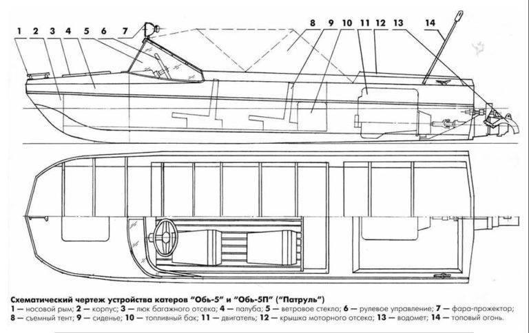 Какие характеристики имеет лодка мкм?