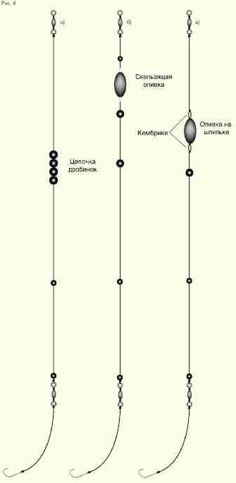 Болонская удочка: оснастка для течения и стоячей воды