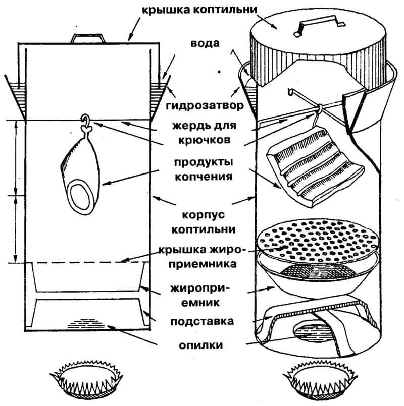 Технология сборки коптильни холодного копчения своими руками